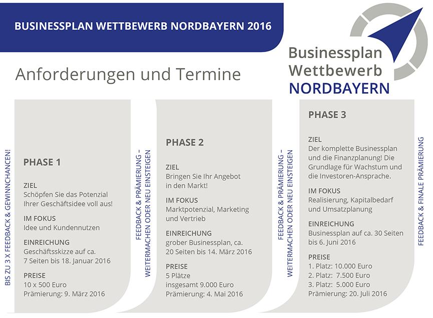 Kanzlei FSR | Businessplan Wettbewerb Nordbayern 2016